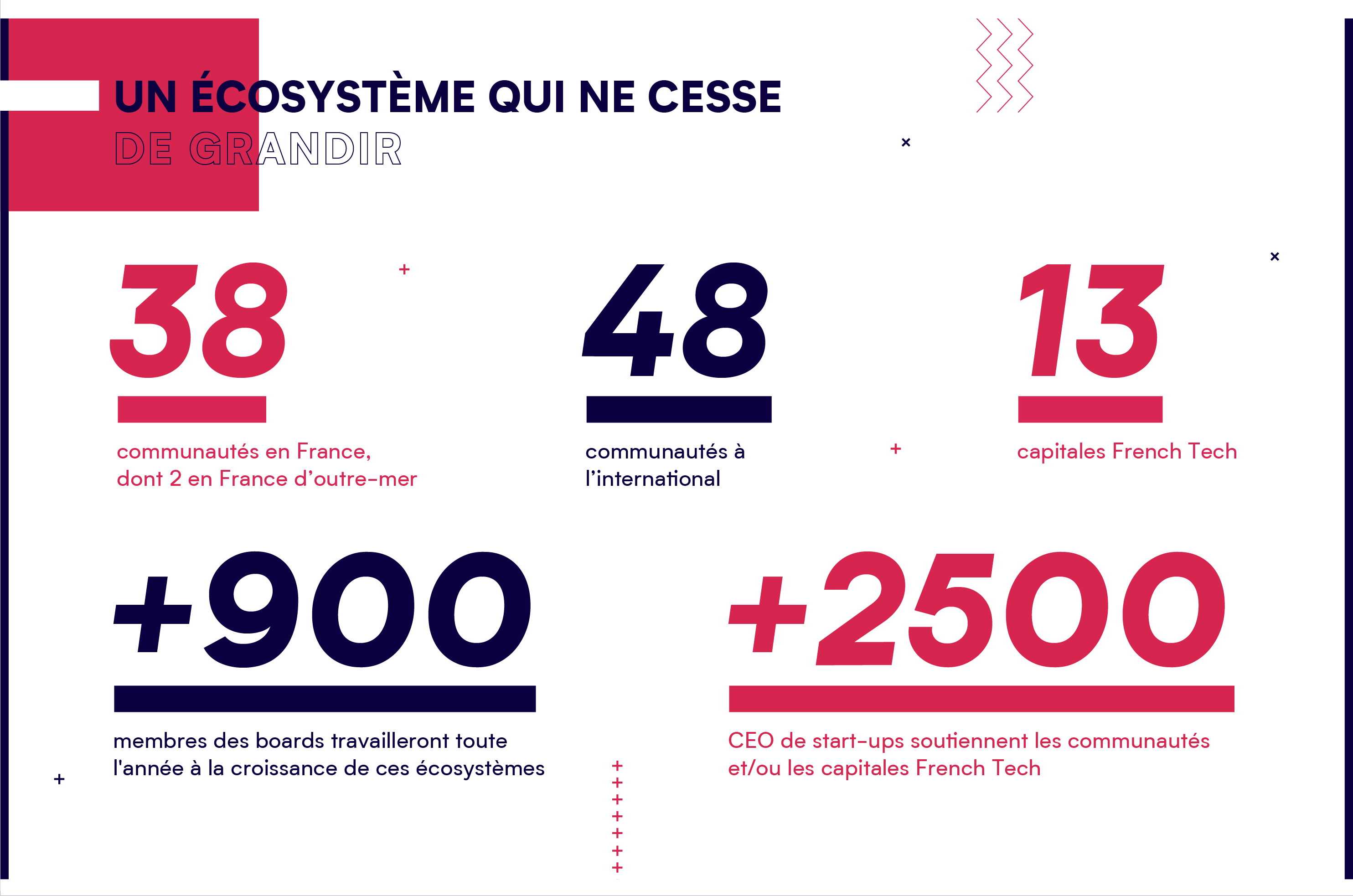 La Polynésie française rejoint La French Tech, l'un des plus grands réseaux de l'innovation internationale, fort de plus de 10 000 startups dans le monde.
